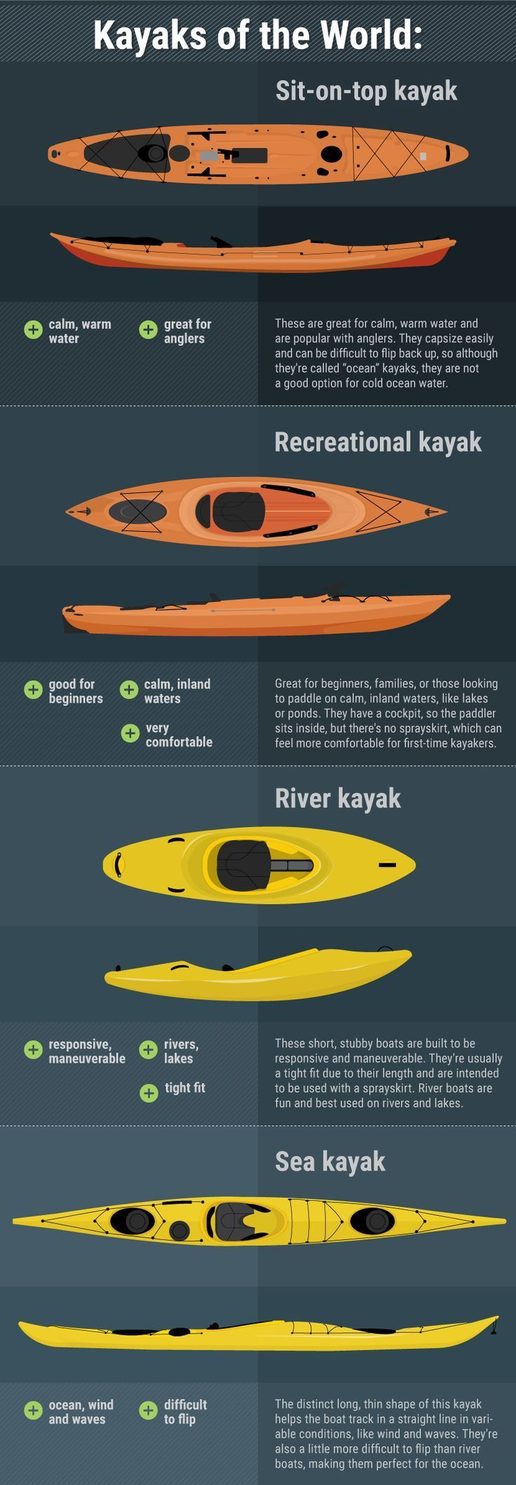 Kayaks of the World