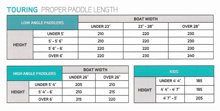 Proper Paddle Length