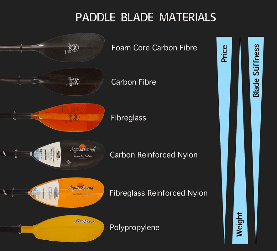 Paddle Blade Materials
